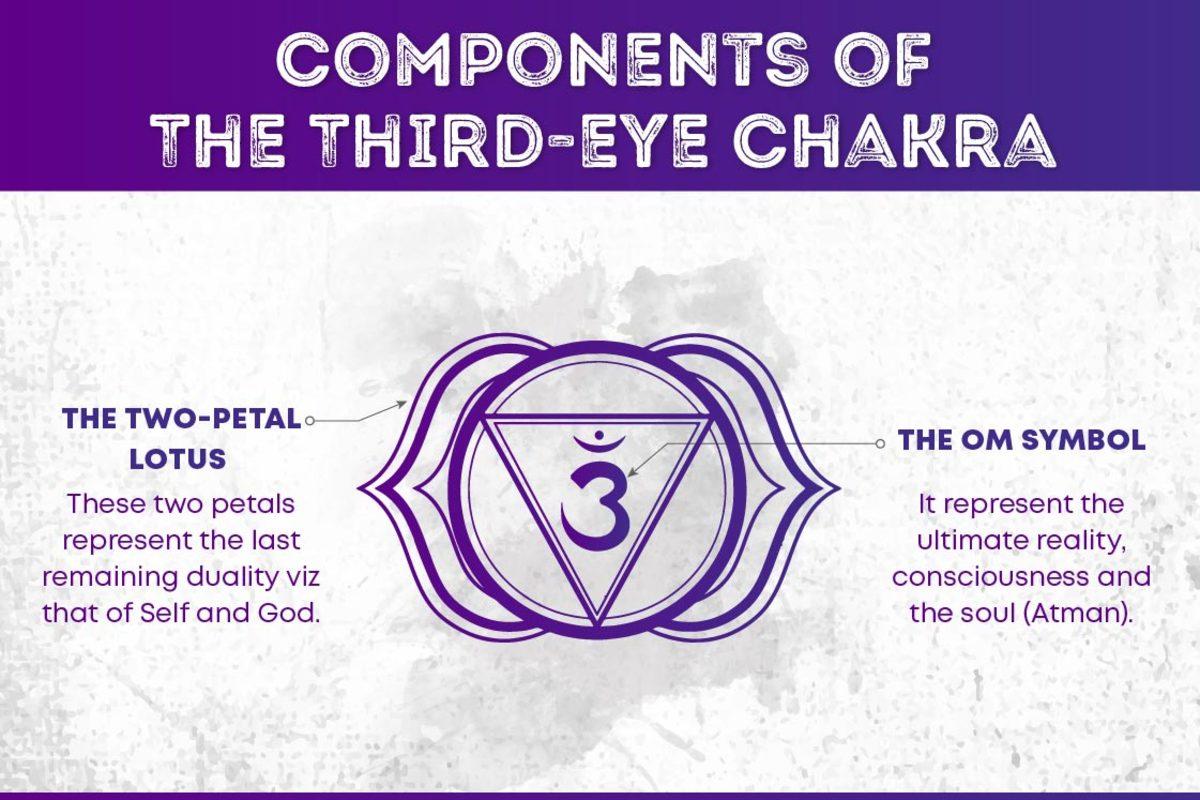 ajna-chakra-the-manifestation-of-psychic-consciousness