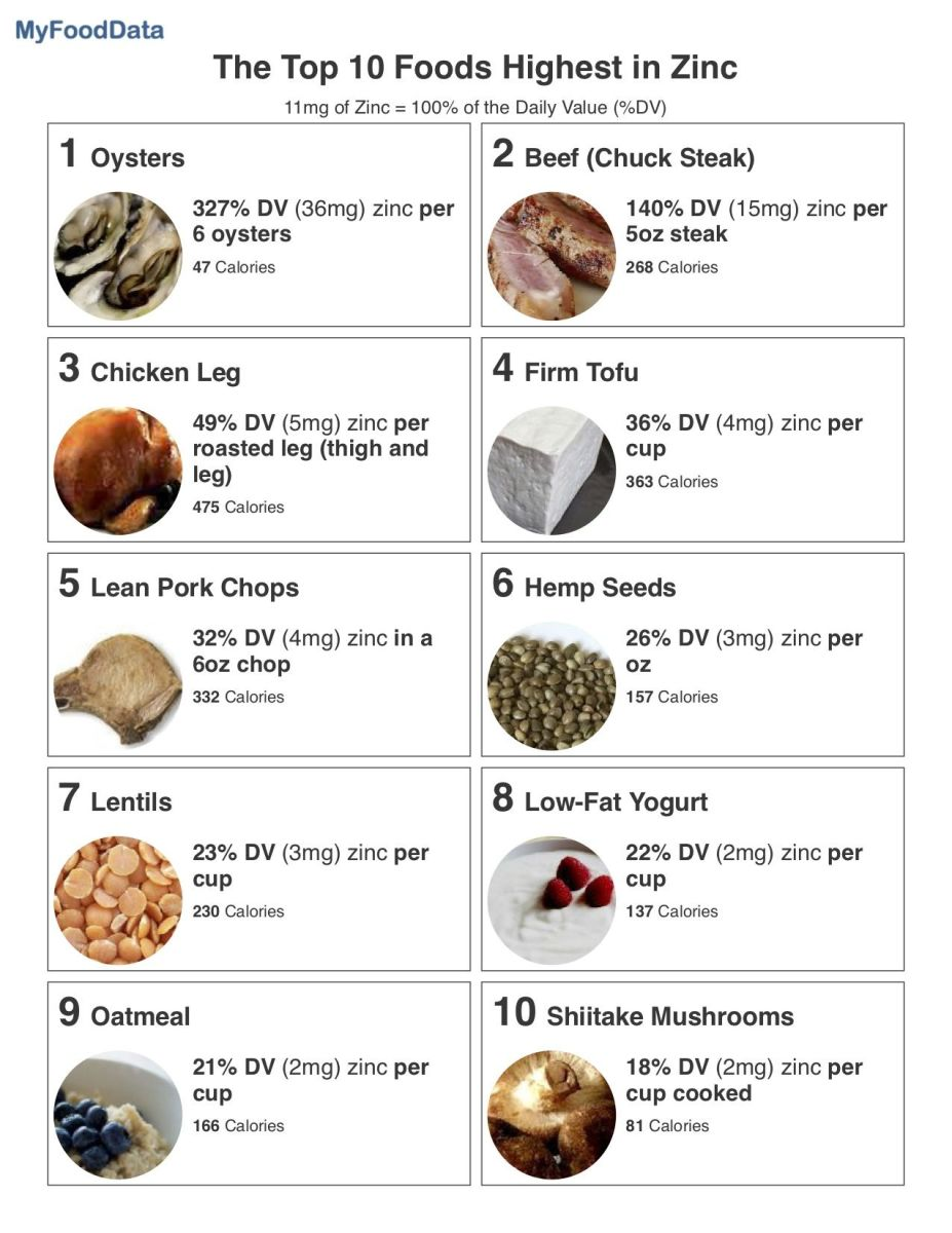Common foods that contain zinc.