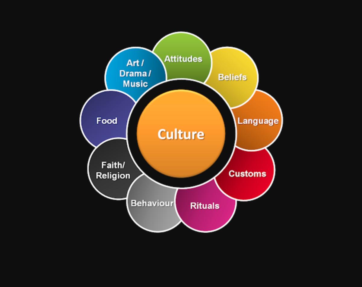 the-culture-part
