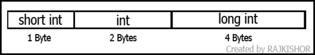 data-types-in-c-language