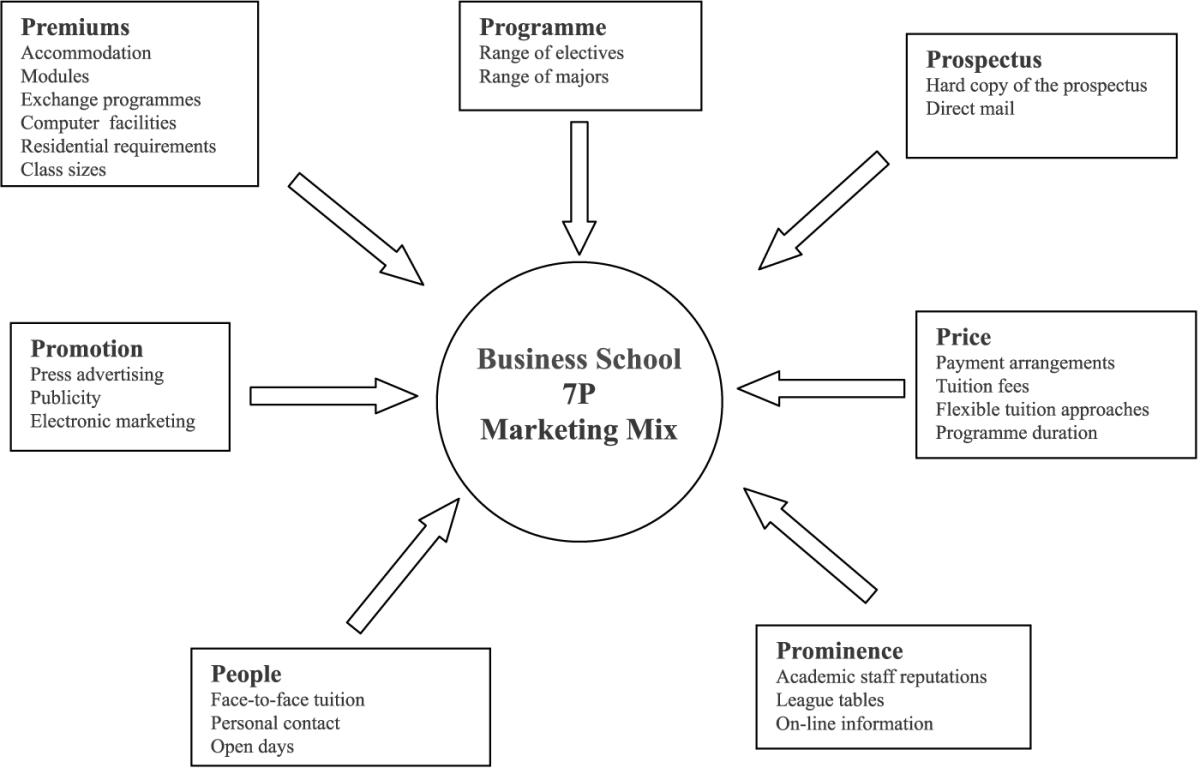 Dissertation report on marketing mix