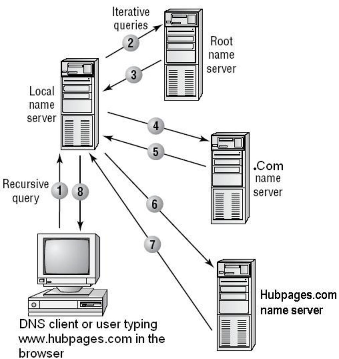 How DNS Resolves Names and IP Address