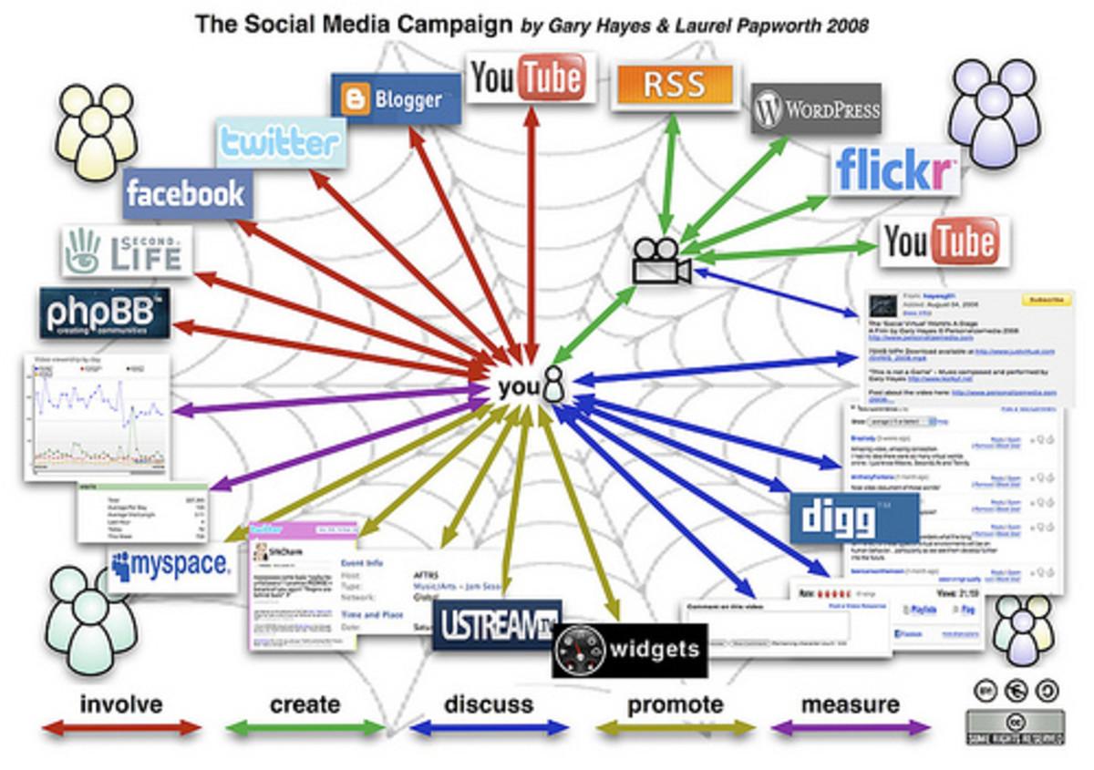Internet Jargon and language and new proliferation