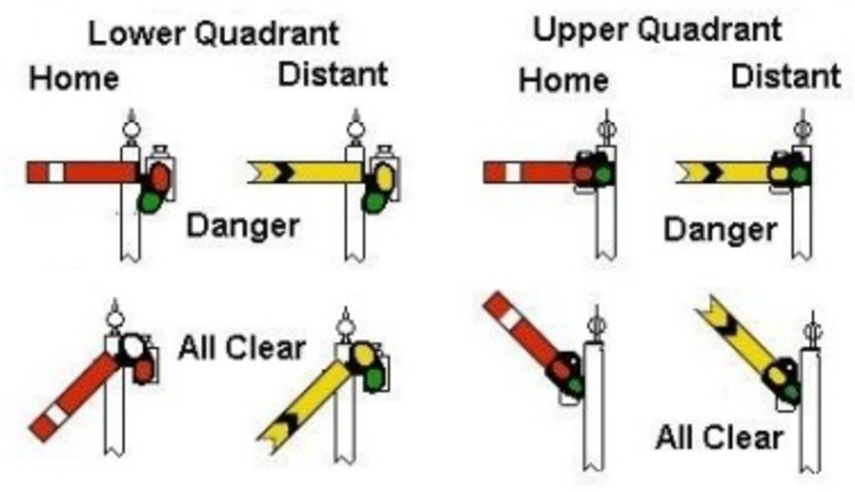 Upper and lower quadrant signals, starters, home, distant