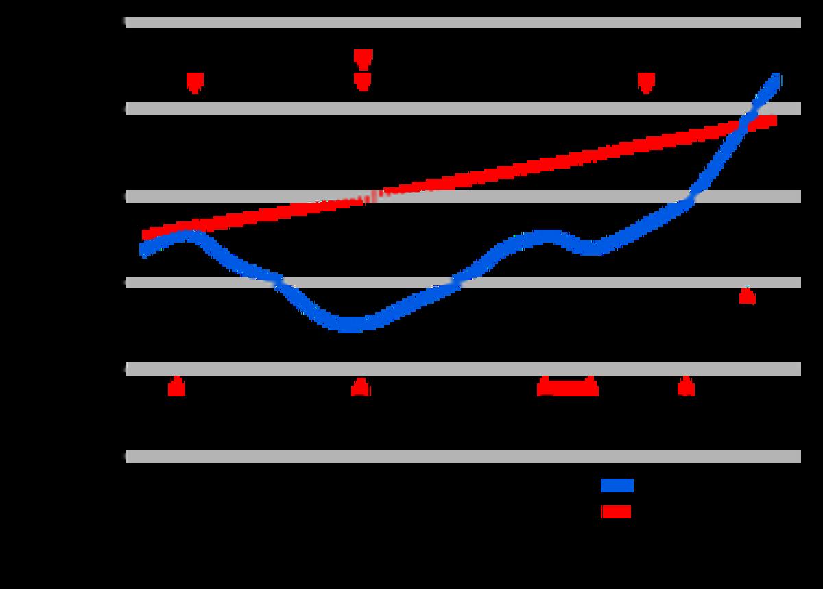 ECONOMIC RECOVERY CHART 4