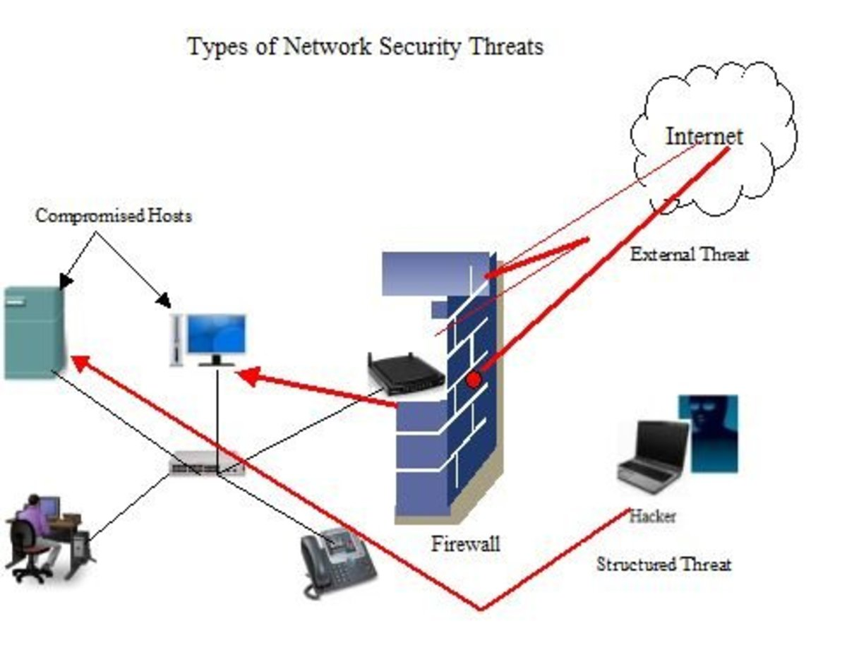 diffrent types of network
