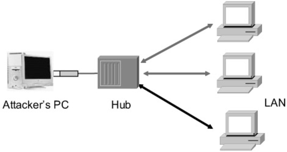 types-of-network-attacks