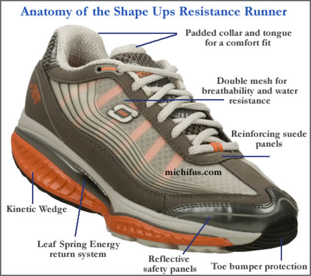 Skechers Shape Ups SRR Features