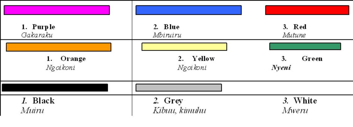 colours in Kikuyu