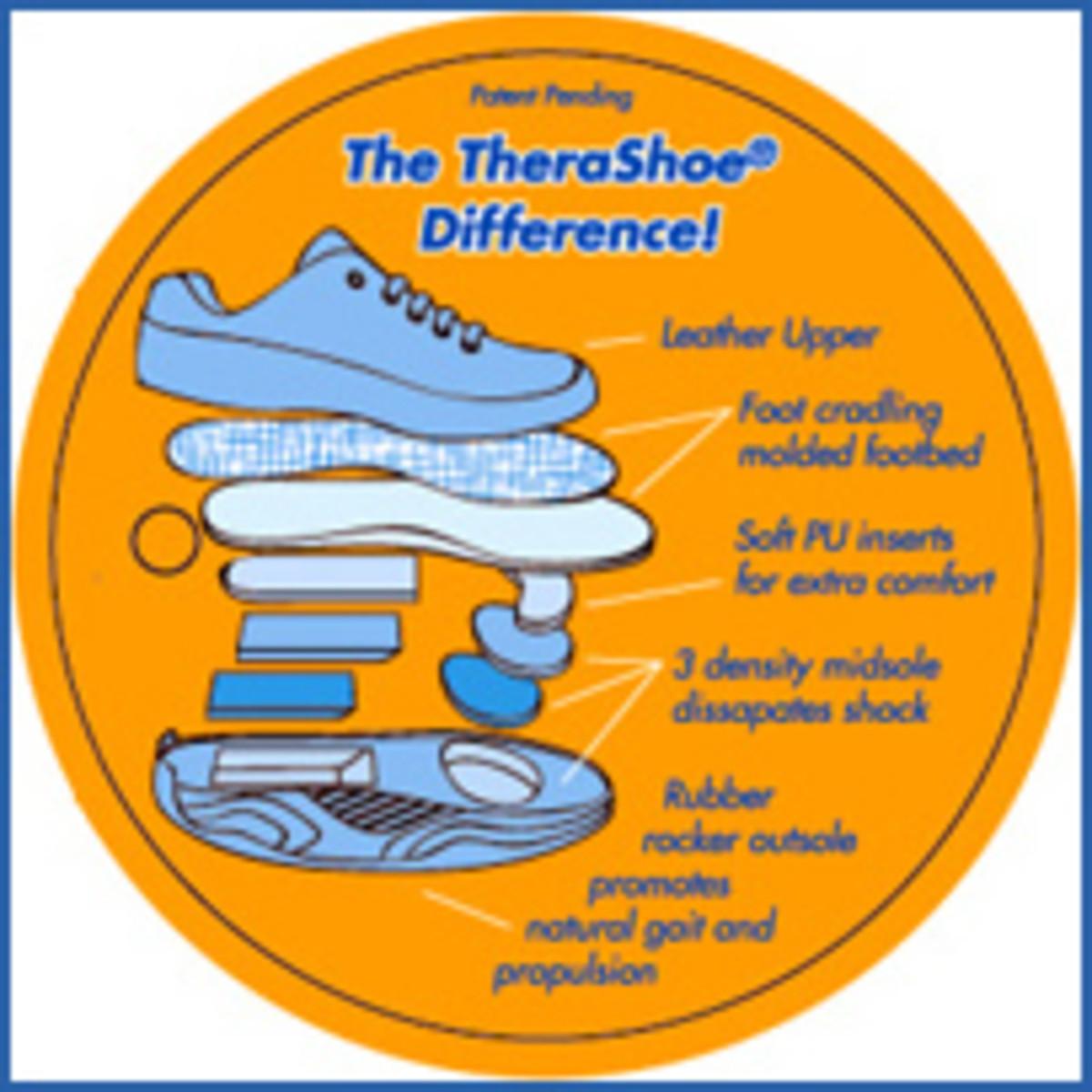 therashoe-plantar-fasciitis-therapeutic-shoes