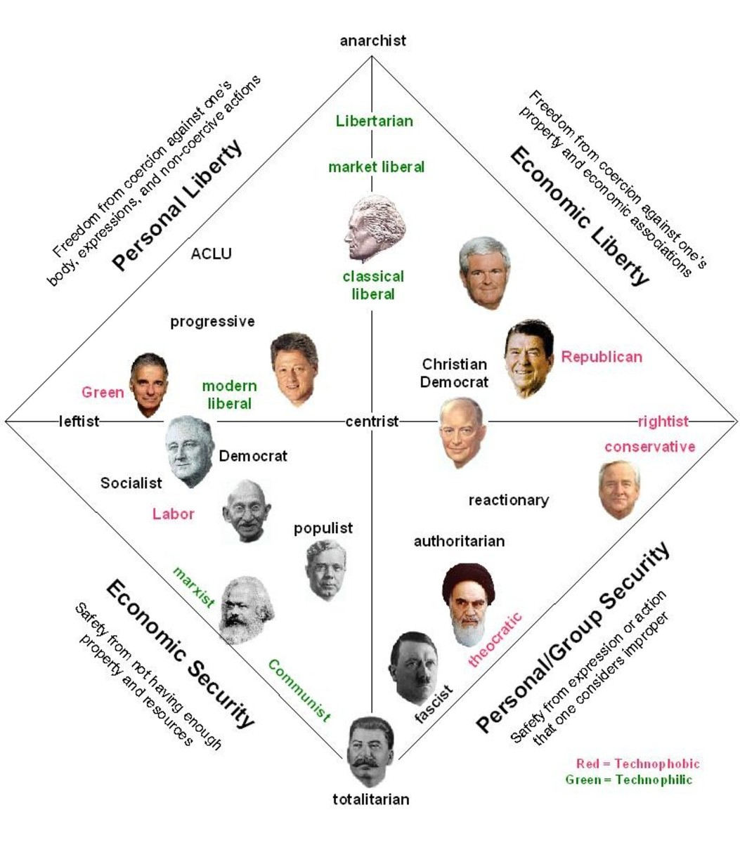 Chart explaining Libertarianism and other political philosophies