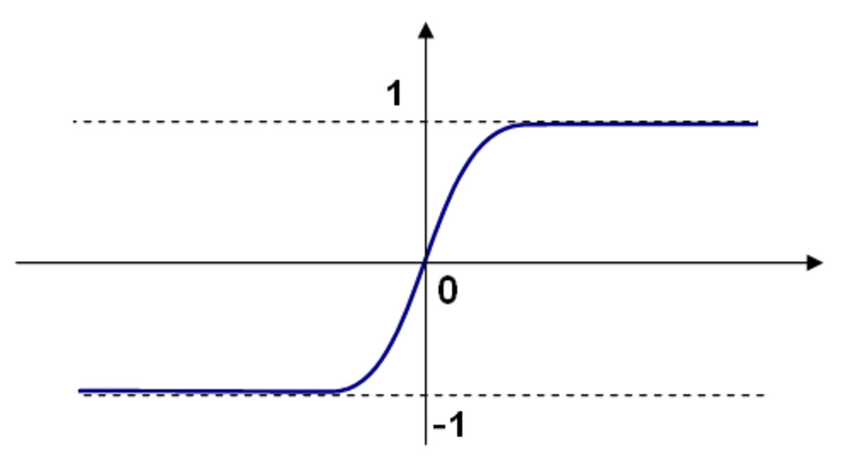 Bipolar Sigmoid function