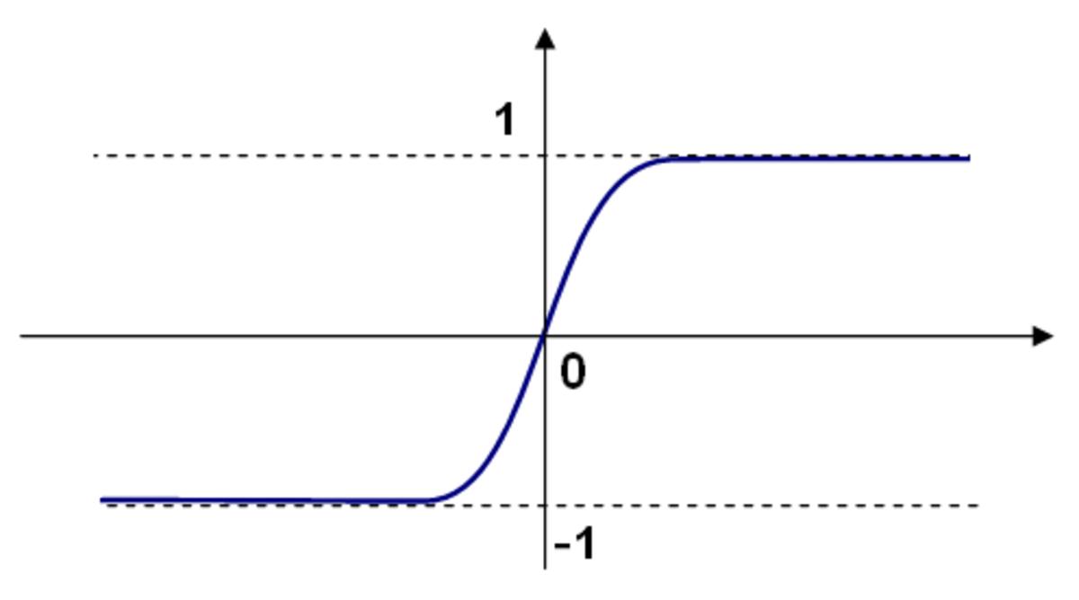 Bipolar Sigmoid function