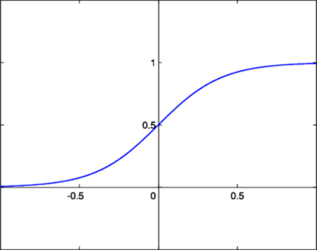 Binary Sigmoid Function