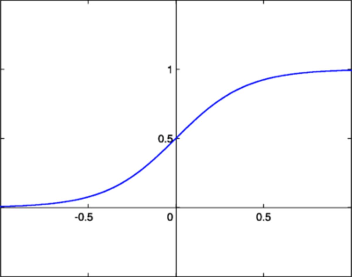 Binary Sigmoid Function
