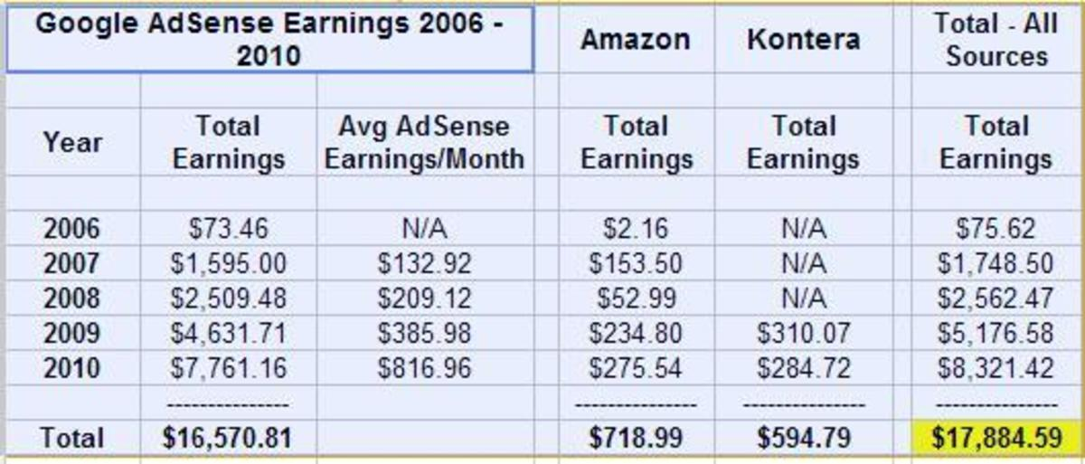 Note:  the $7,761.16 for 2010 is cash received from Google AdSense through September 2010 and represents earnings through August.  September earnings wont be paid until the end of October 2010 and October earnings wont be paid until the end of Nove