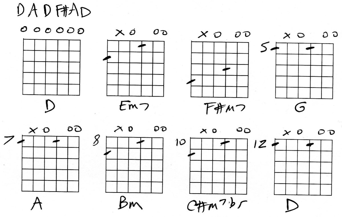 guitar open d tuning info