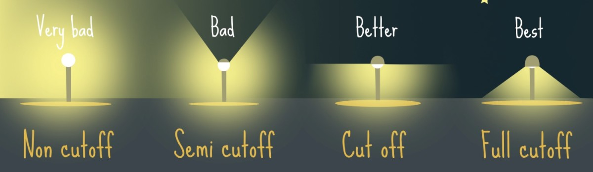 Paying attention to light cutoff will reduce the wattage of luminary required for a particular application and still bring the same desired outcome.