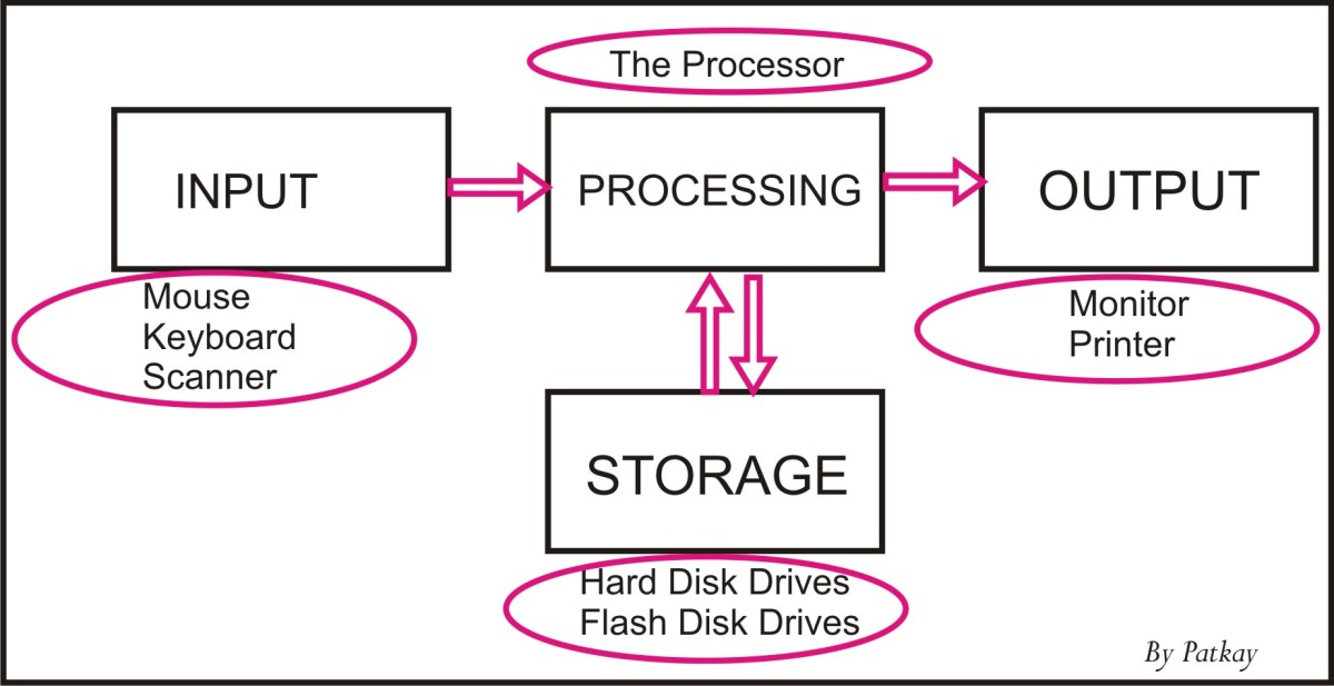 A Block Diagram of a Computer