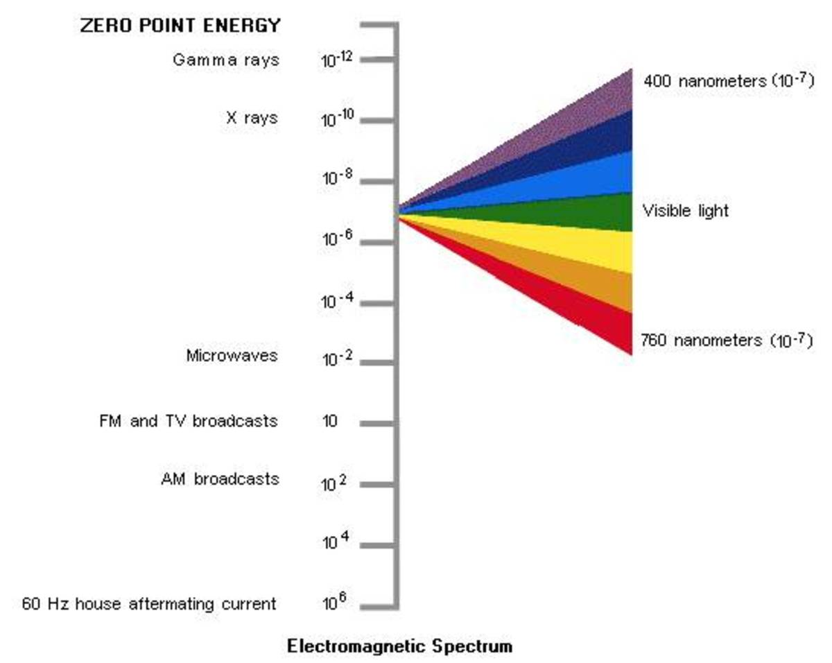 The electromagnetic spectrum is vast in scope. But the zero point energy works using the electromagnetic energy in combination with the quantum vacuum and distance relations between quantum fields.