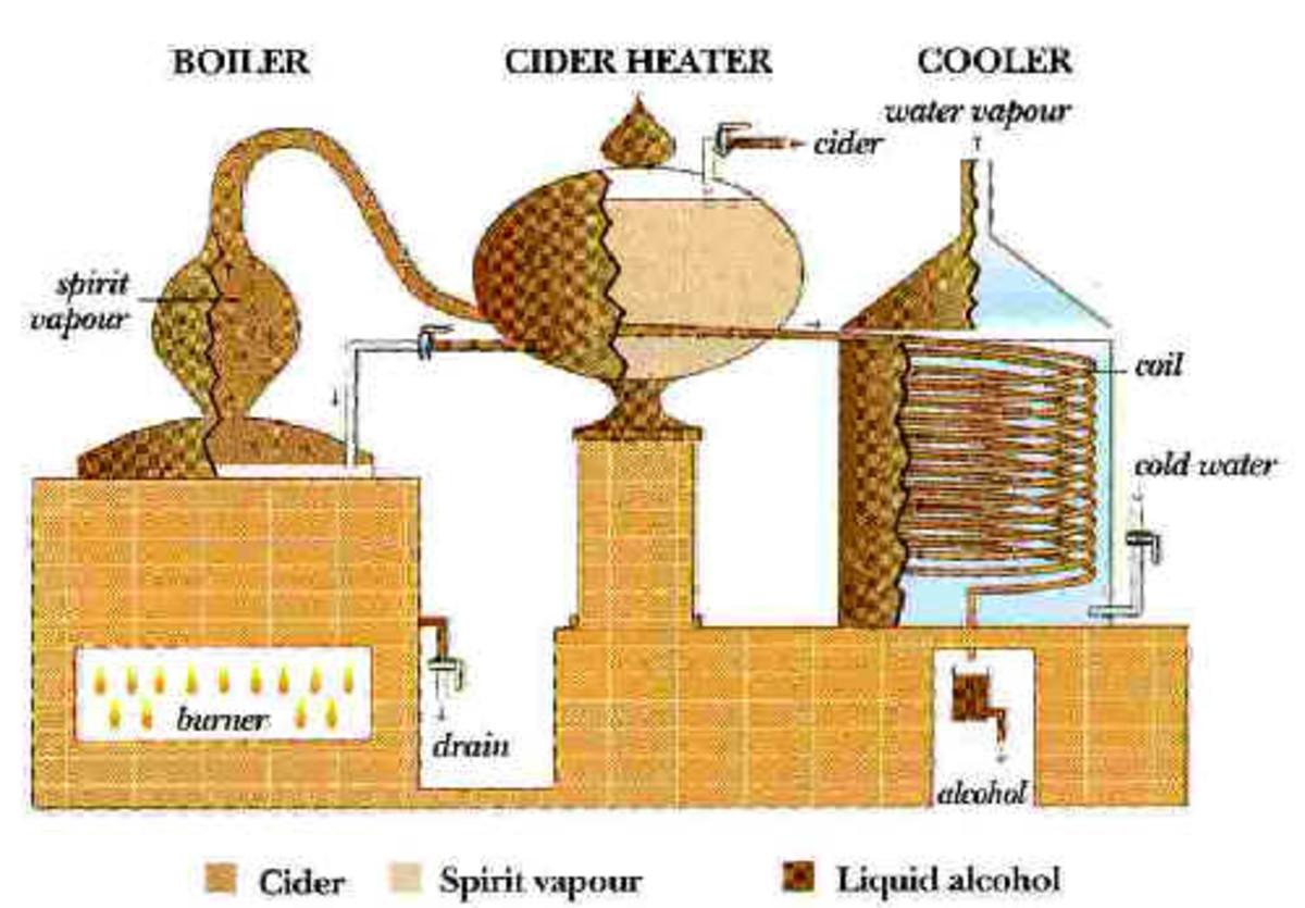 Calvados Distillation