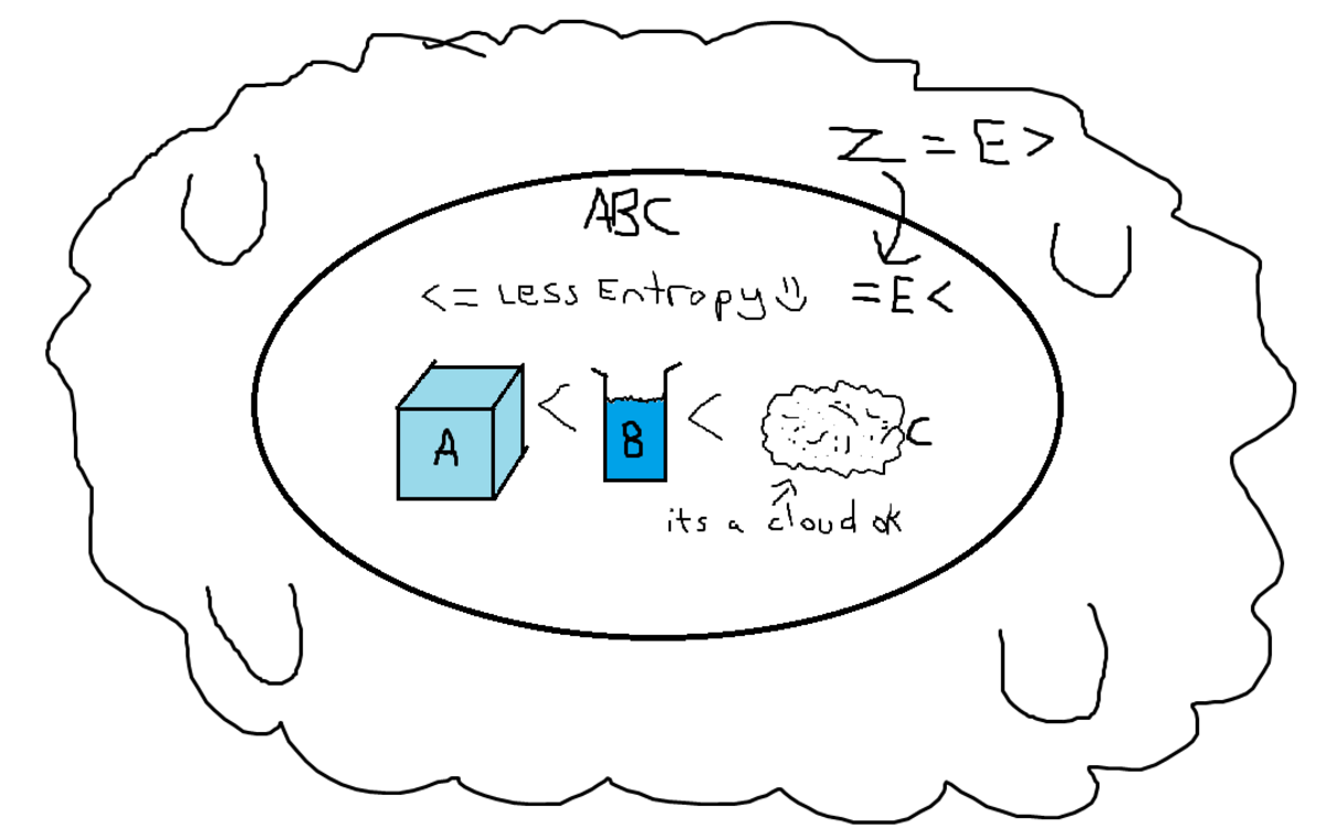 what-is-entropy-the-laws-of-thermodynamics