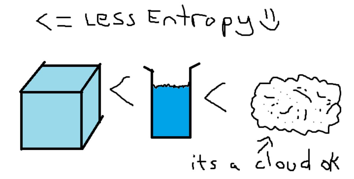 Entropy Definition For Kids