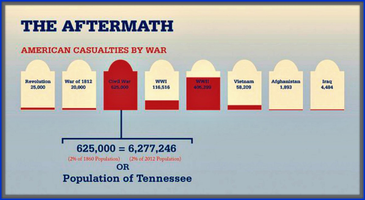 Jefferson Davis work confirms that  millions of Americans died in Civil War conflict. Over $6,277.246 people died in the War Between the States. The largest number of deaths of any war that America has every fought in.