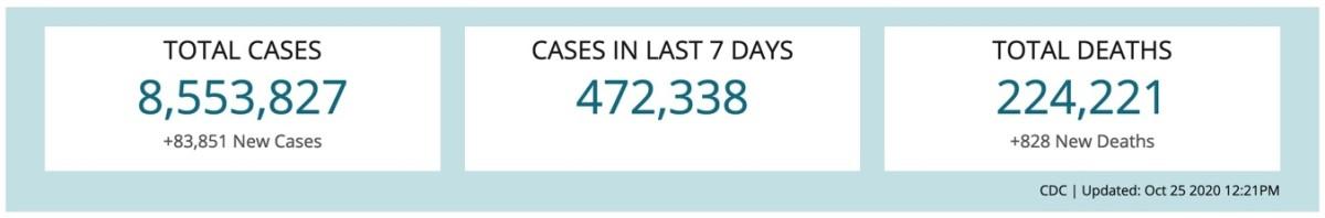 CDC | Updated: 25 October 2020 @ 1221