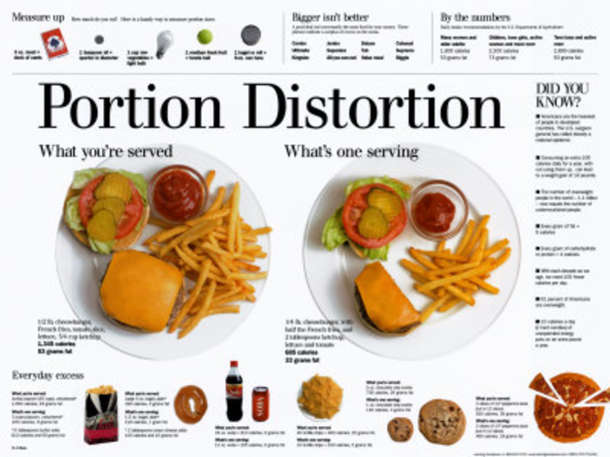 Portion Distortion Calorie Poster