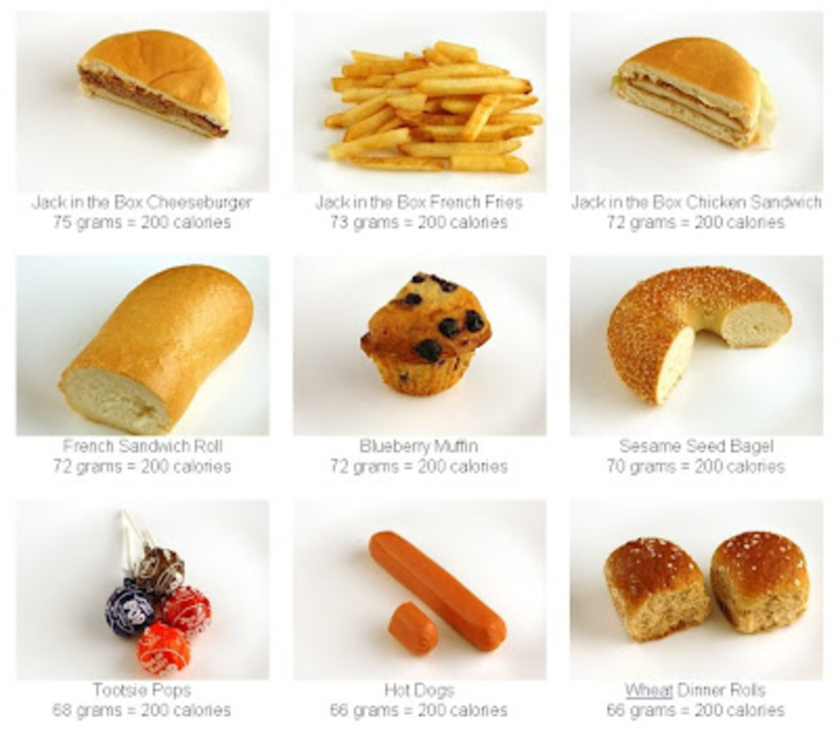 Calorie Chart of Breads