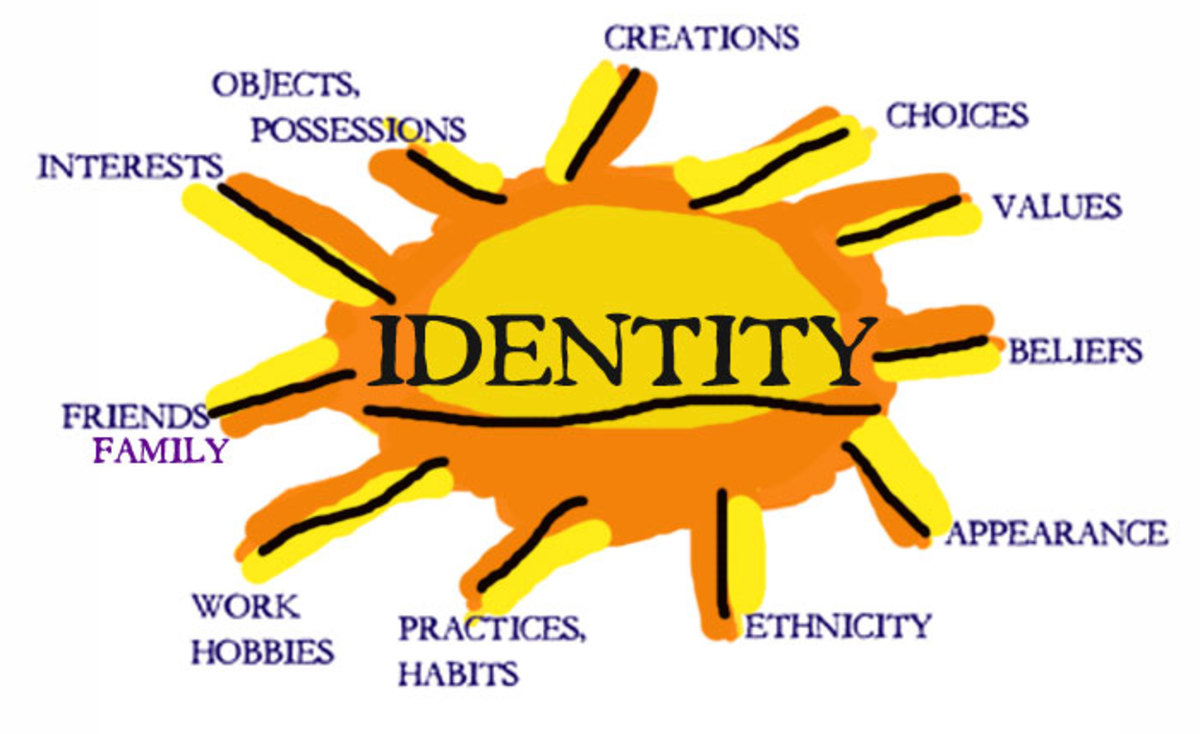 Do you know your Spiritual Identity?