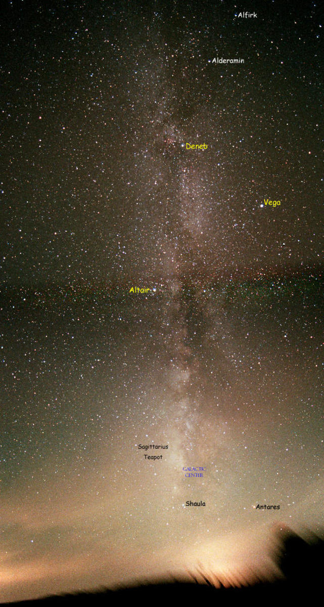 Understanding Our Place in the Galaxy