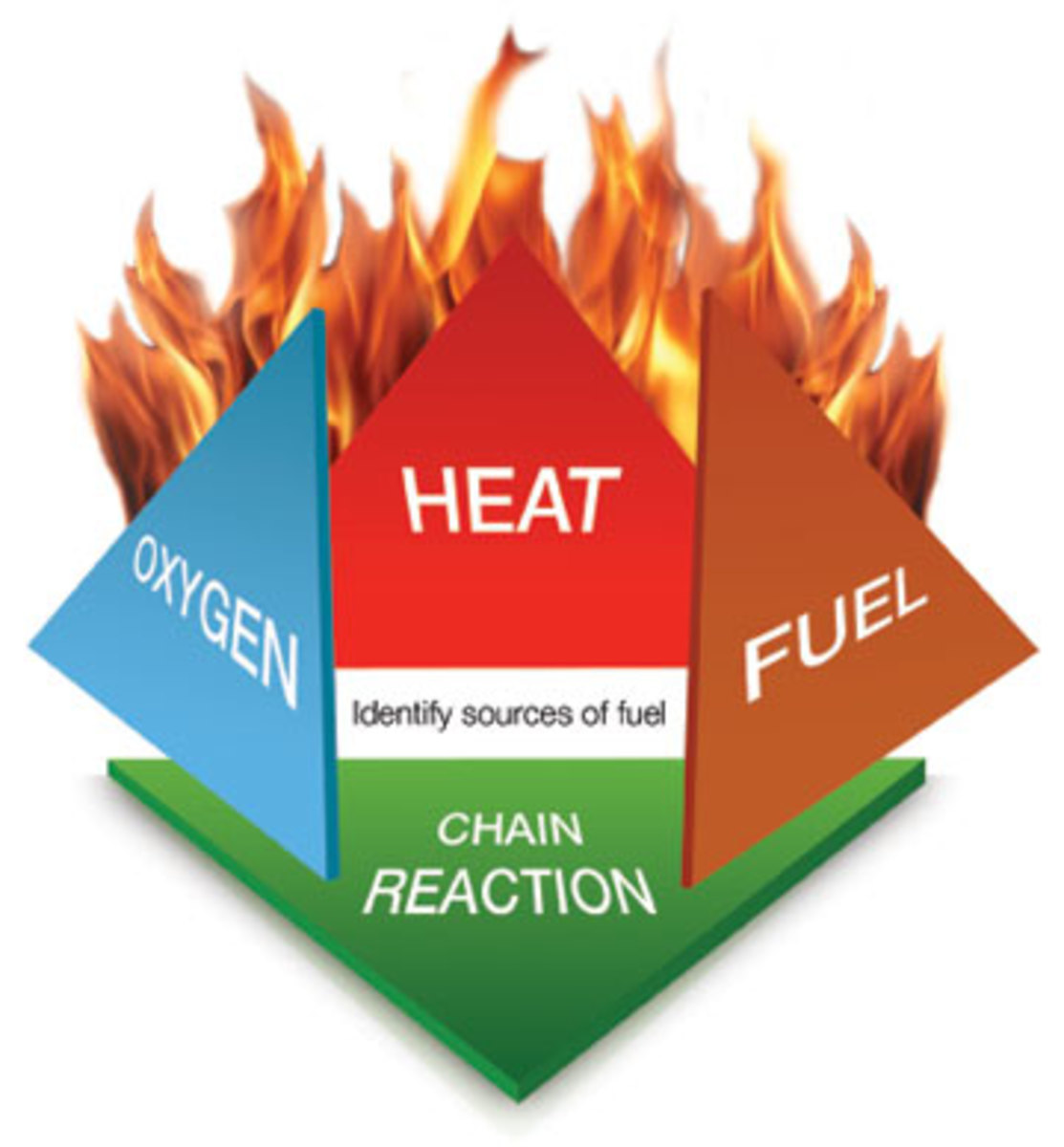 The fire tetrahedron, the backbone of teaching fire behavior.