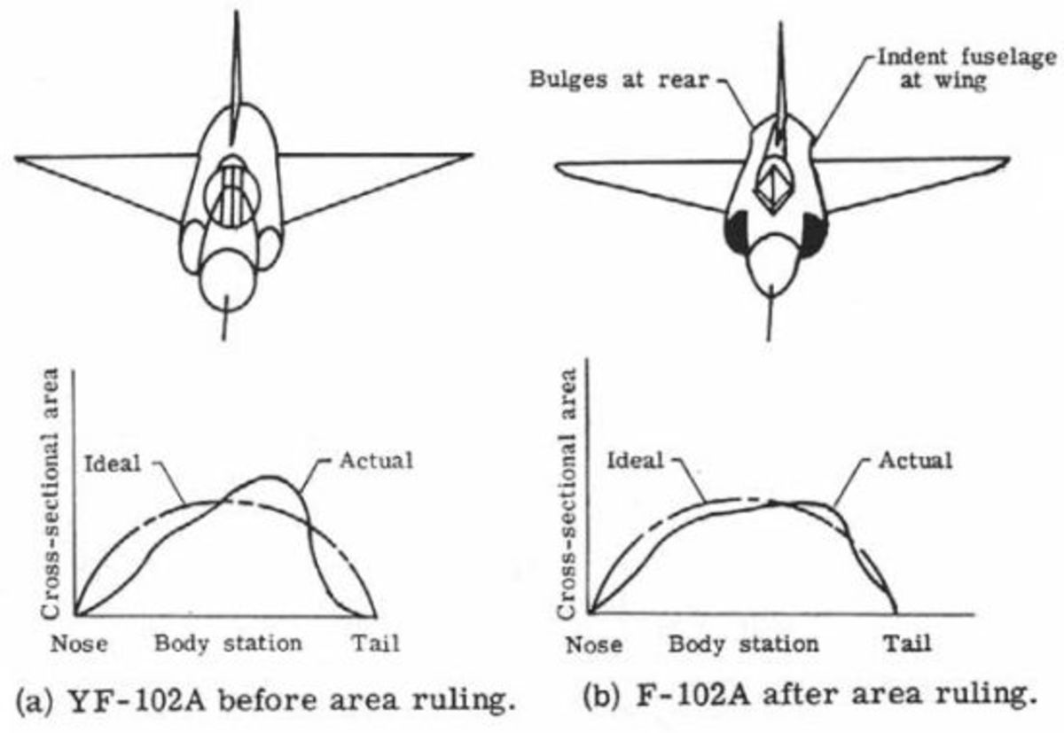 USAF Century Series Fighter Jets: F-100, F-101, F-102, F-104, F-105 and F-106