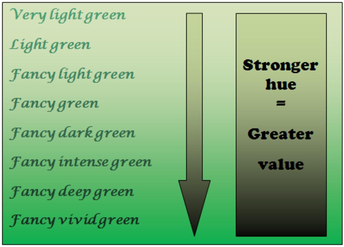 Green diamond grading