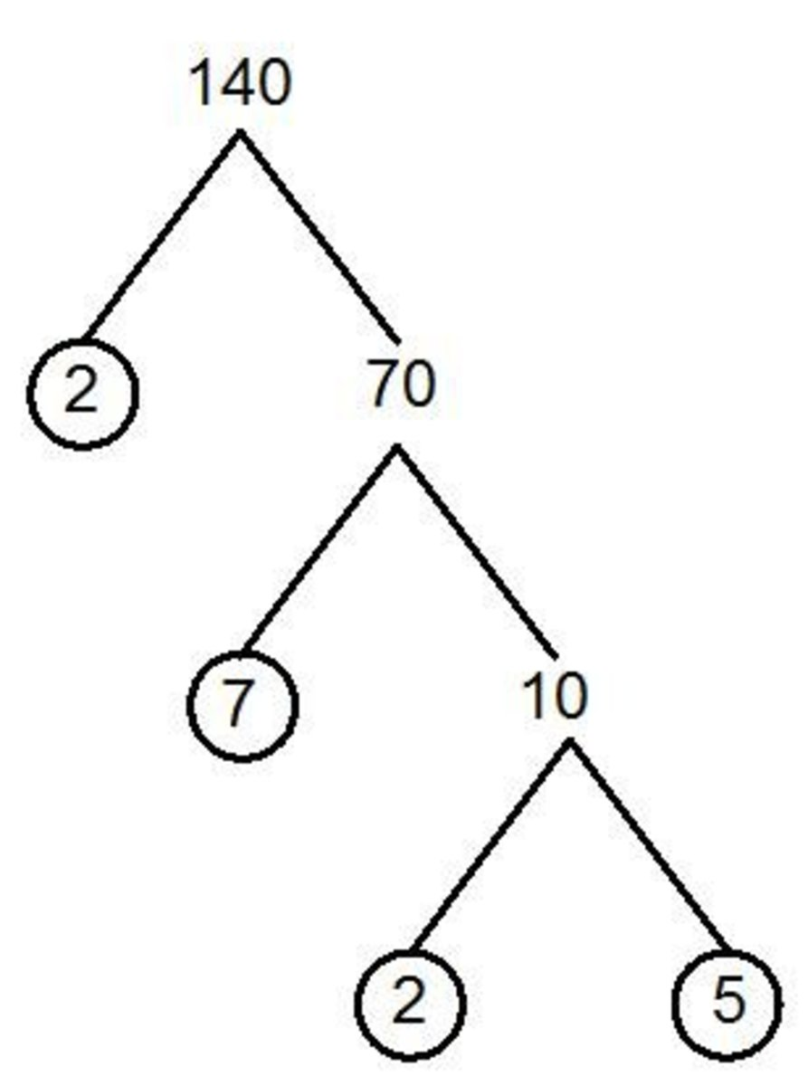 Factor trees and the product of prime factors. Easy method with examples.
