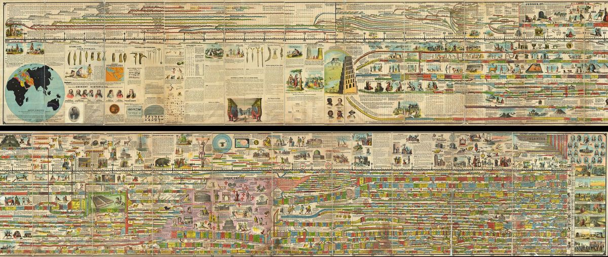 The Adams Panorama of History