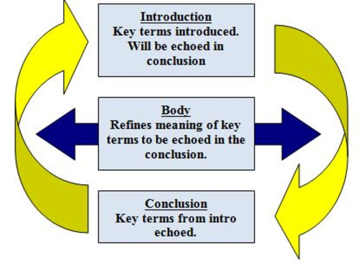 writing effective conclusions in essays Before writing the conclusion, reread the introduction often an effective conclusion brings the reader full circle by tying together the beginning and the end for revising a rough draft, have students analyze which method they used for concluding and determine if another method might be more successful.