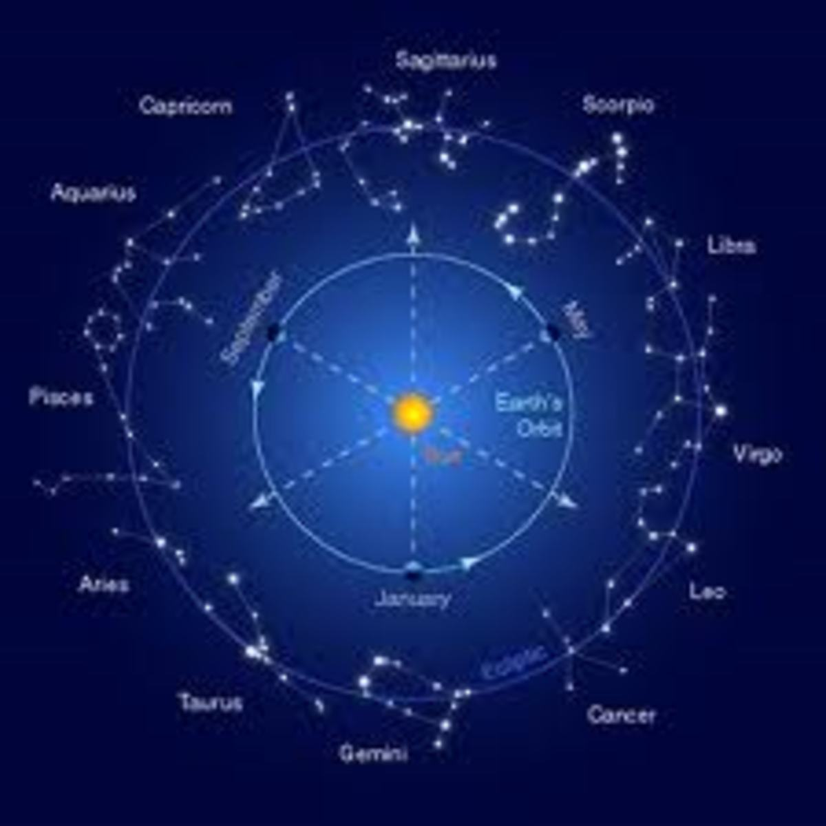 The sign of zodiac is that part of the universe where our solar system belongs including our beautiful planet earth, and this is where we search for God and the meaning of life.