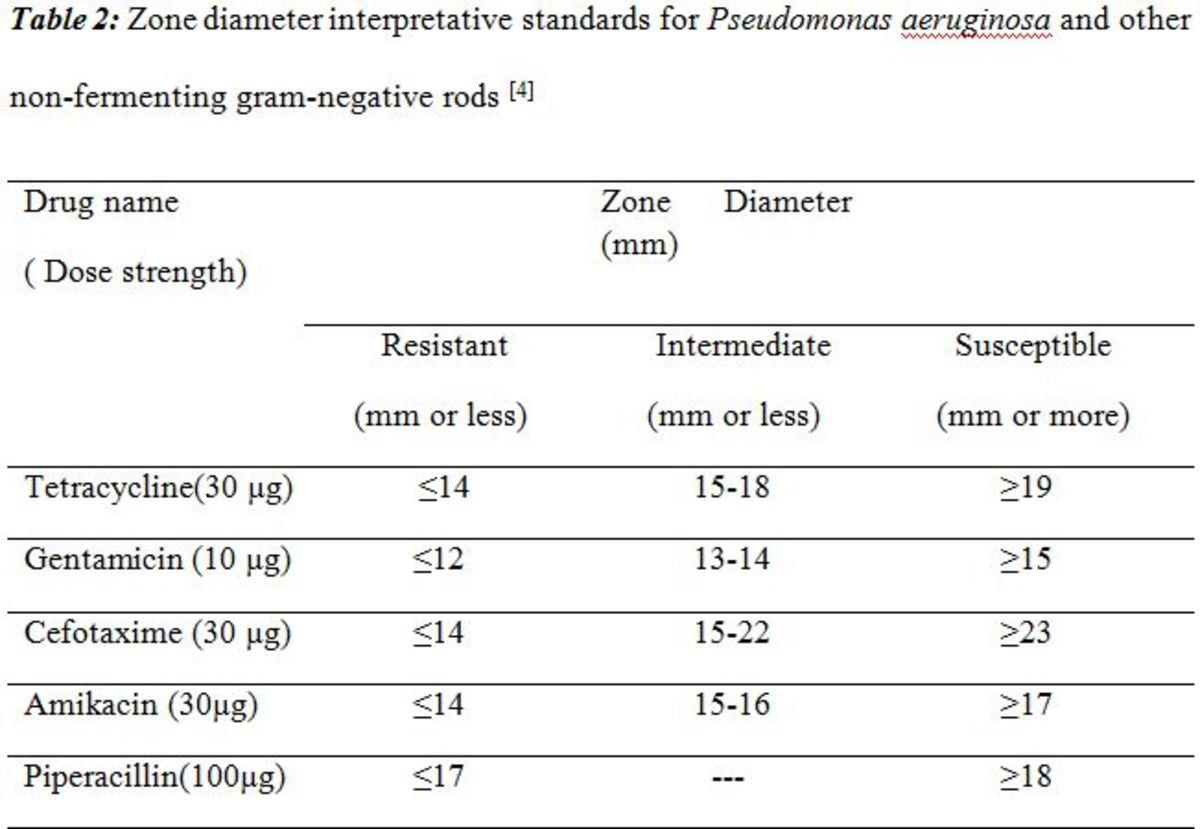 Table 2: Zone diameter interpretative standards for Pseudomonas aeruginosa and other non-fermenting gram-negative rods