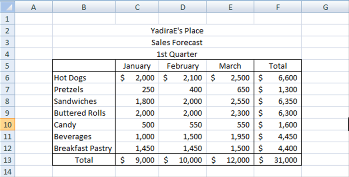 Spreadsheet with Total Revenues