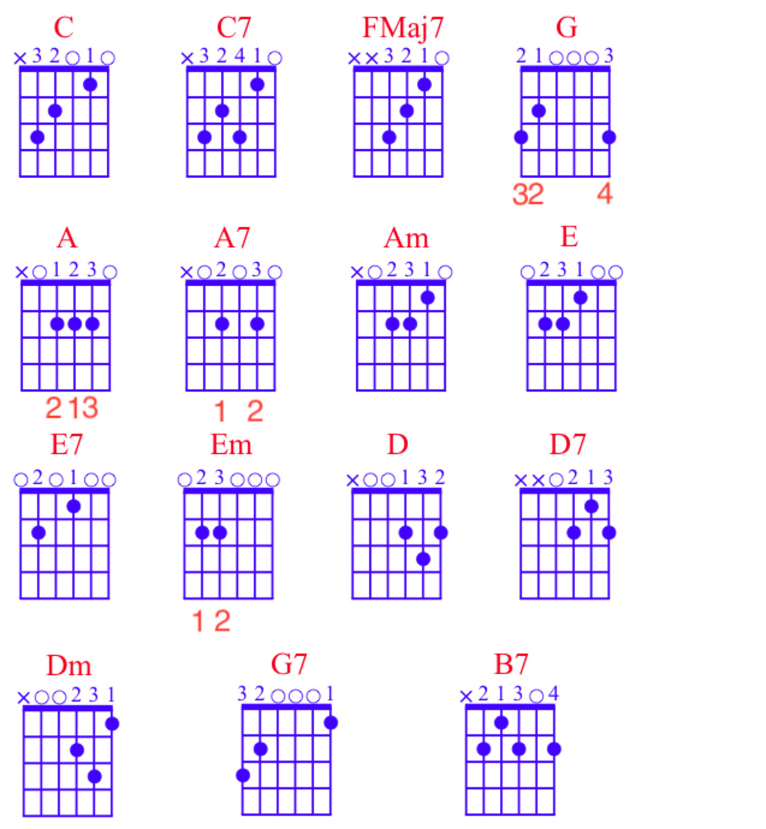 Guitar Lessons • The Fifteen Essential Open Chords For Guitar ...