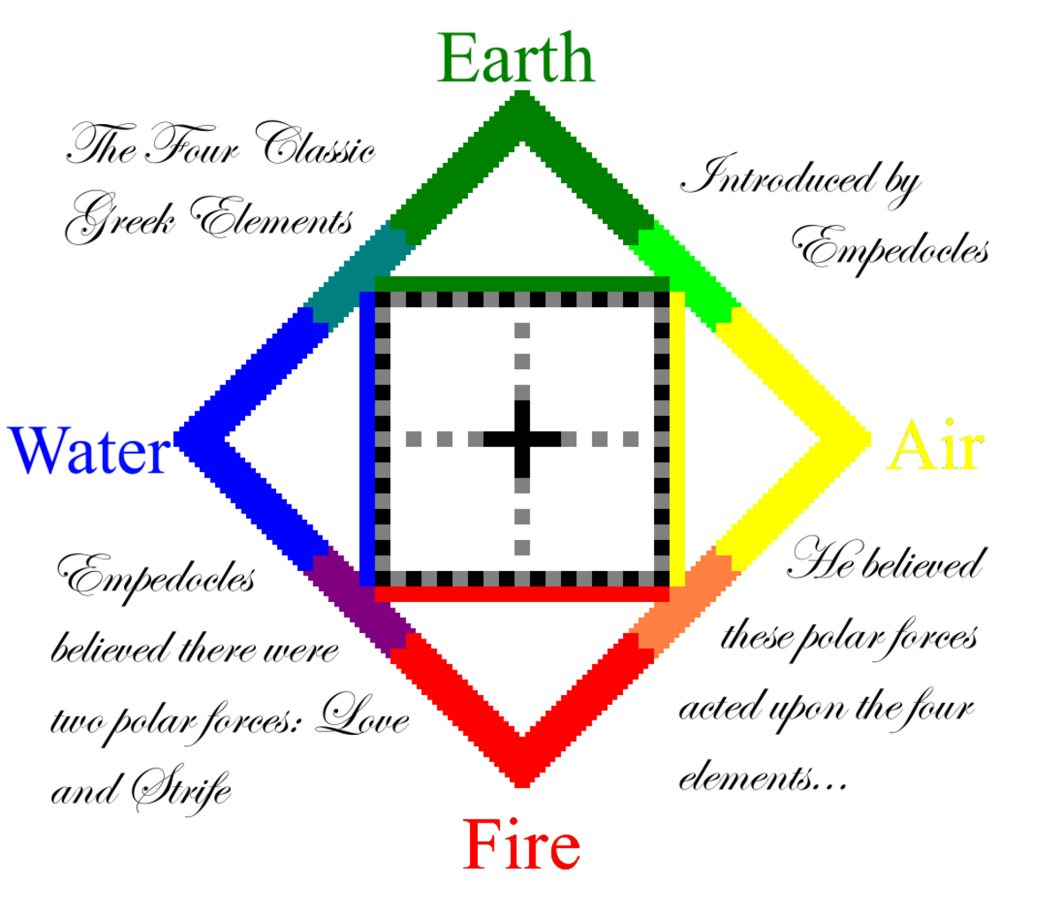 Empedocles introduced the concept of the four elements and their relation to the polar forces.