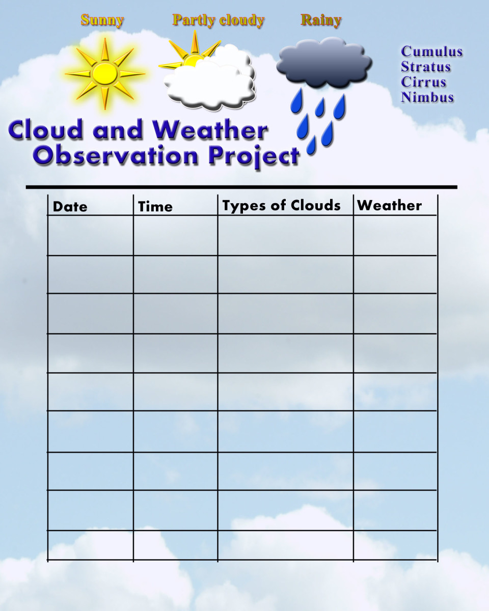 Watch the weather and clouds and write down your observation on this Project page. See how you and your friends see the clouds differently.