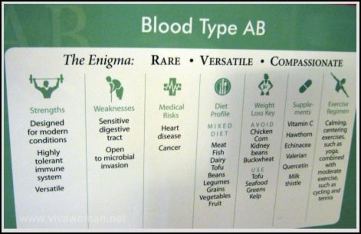 Blood type diet for ab