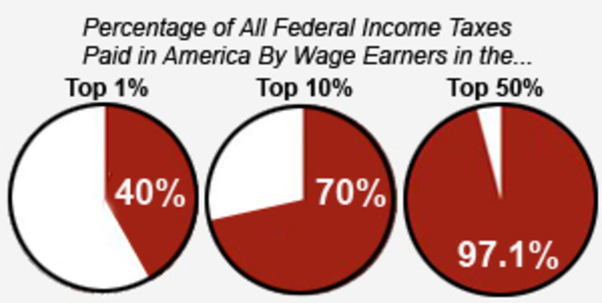 Percentage of tax revenue according to income