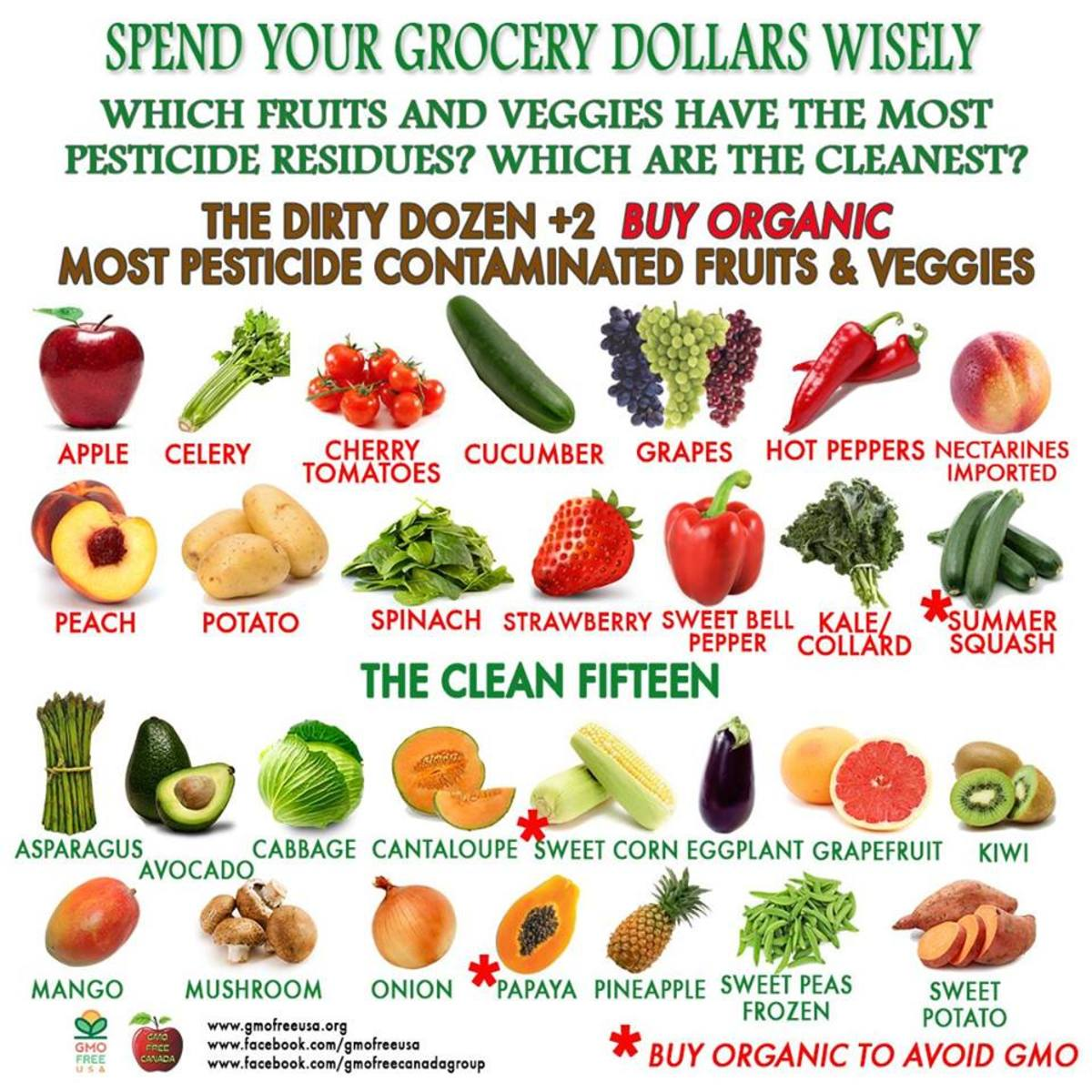 EWG Dirty Forteen and the Clean Fifteen