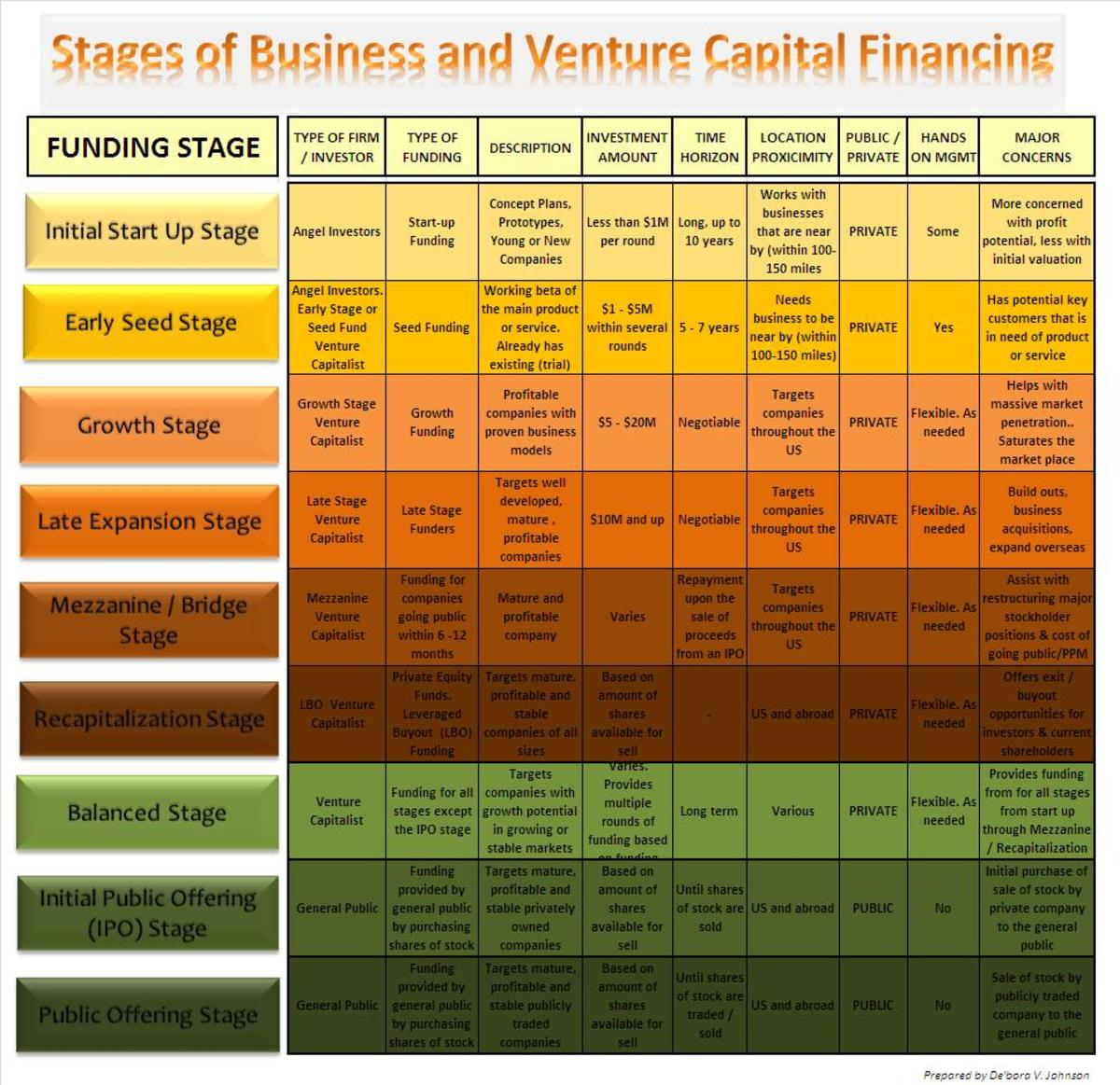 Stages of the equity financing cycle