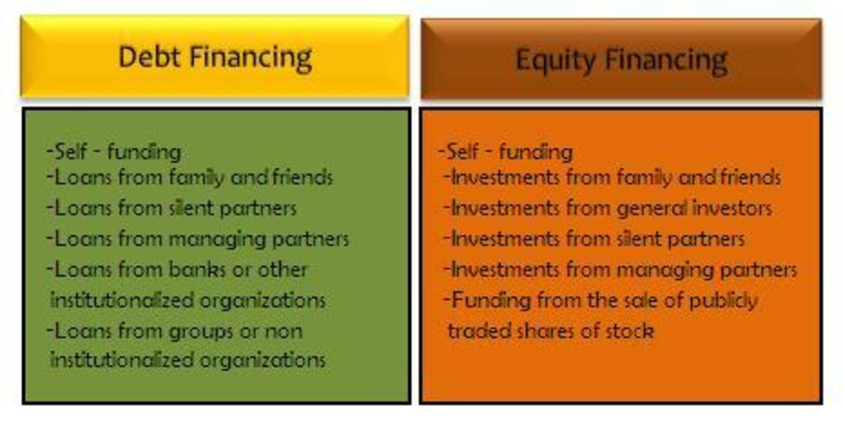 Overview of types of debt and equity funders